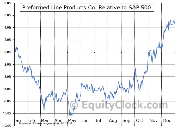 PLPC Relative to the S&P 500
