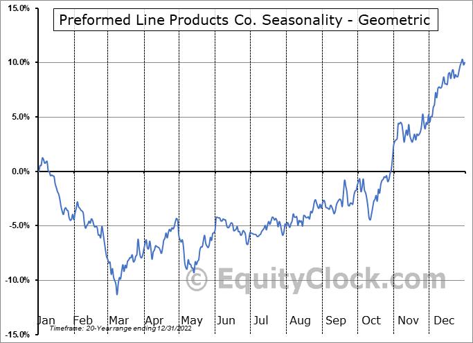 Preformed Line Products Co. (NASD:PLPC) Seasonality