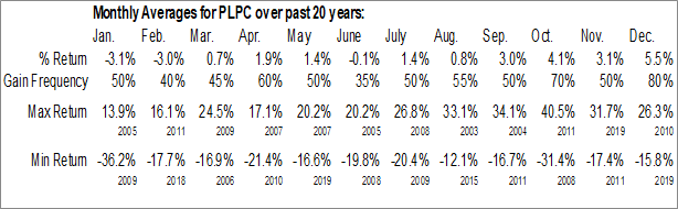 Monthly Seasonal Preformed Line Products Co. (NASD:PLPC)