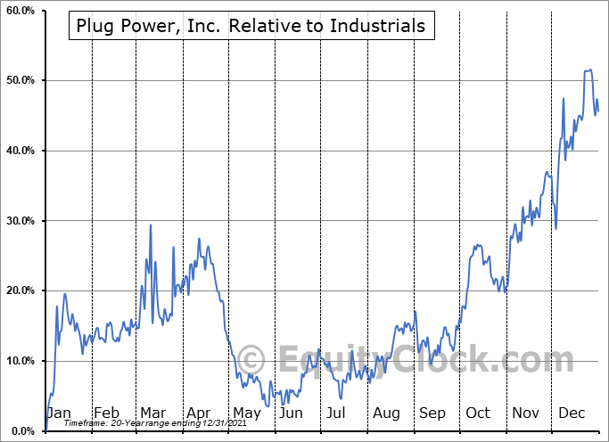 PLUG Relative to the Sector