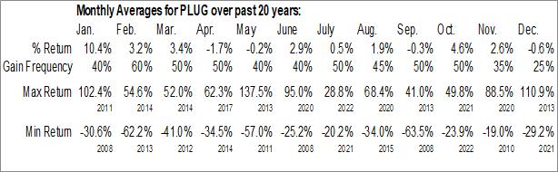 Monthly Seasonal Plug Power, Inc. (NASD:PLUG)