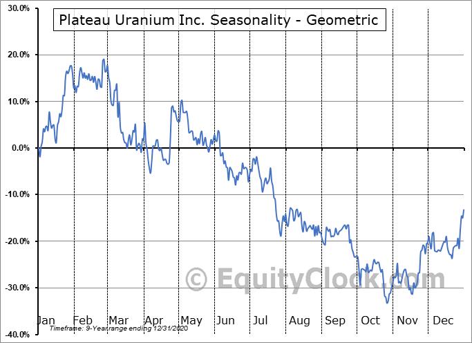 Plateau Uranium Inc. (OTCMKT:PLUUF) Seasonality