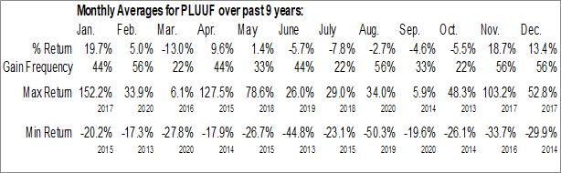 Monthly Seasonal Plateau Uranium Inc. (OTCMKT:PLUUF)