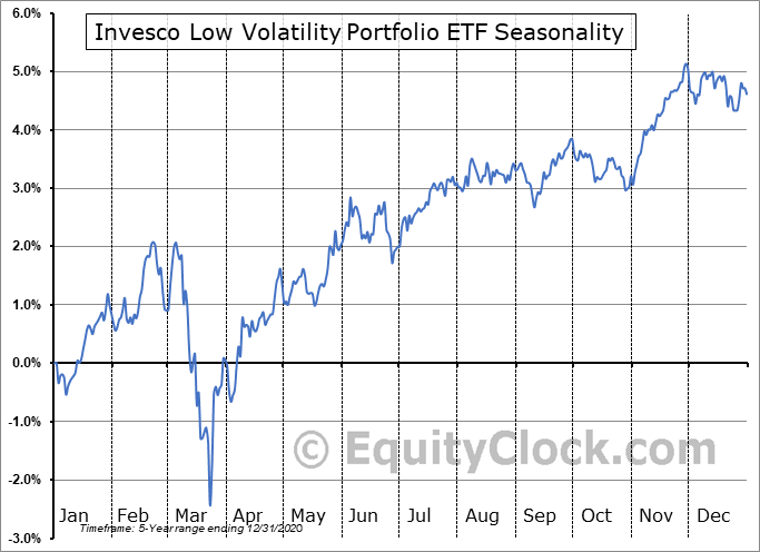 Invesco Low Volatility Portfolio ETF (TSE:PLV.TO) Seasonal Chart