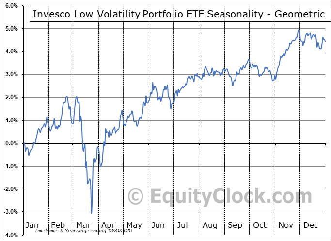 Invesco Low Volatility Portfolio ETF (TSE:PLV.TO) Seasonality