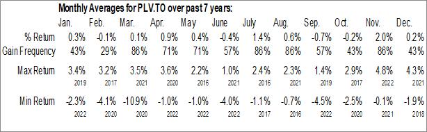 Monthly Seasonal Invesco Low Volatility Portfolio ETF (TSE:PLV.TO)