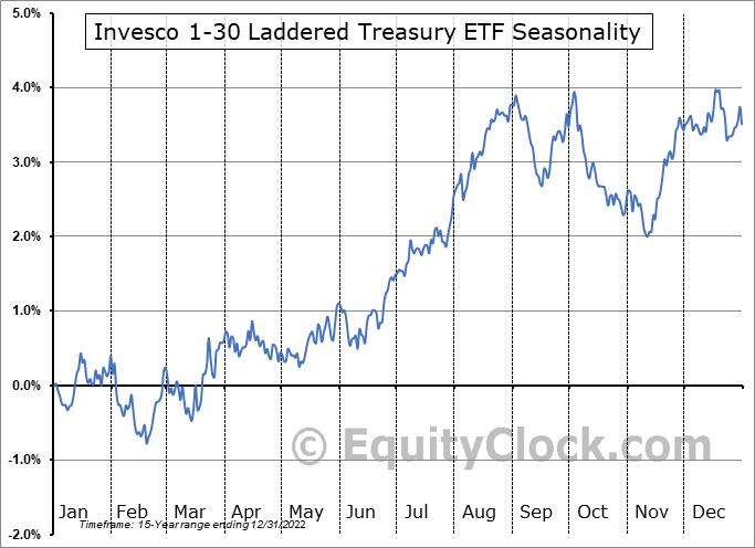 Invesco 1-30 Laddered Treasury ETF (NASD:PLW) Seasonality