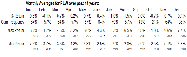 Monthly Seasonal Invesco 1-30 Laddered Treasury ETF (NASD:PLW)