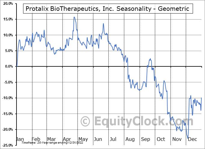 Protalix BioTherapeutics, Inc. (AMEX:PLX) Seasonality