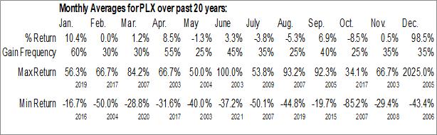 Monthly Seasonal Protalix BioTherapeutics, Inc. (AMEX:PLX)