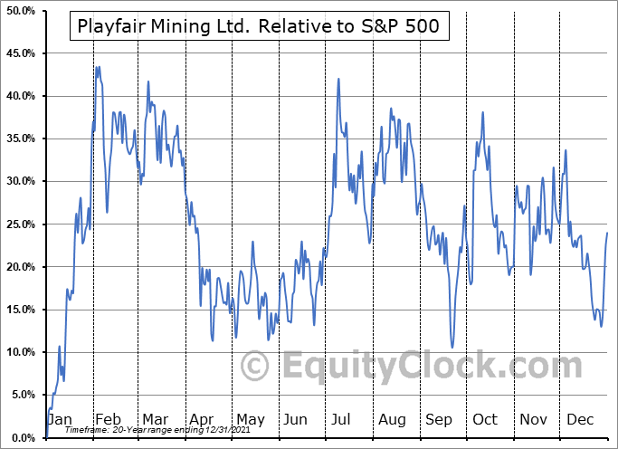 PLY.V Relative to the S&P 500