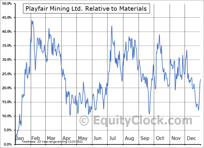 PLY.V Relative to the Sector