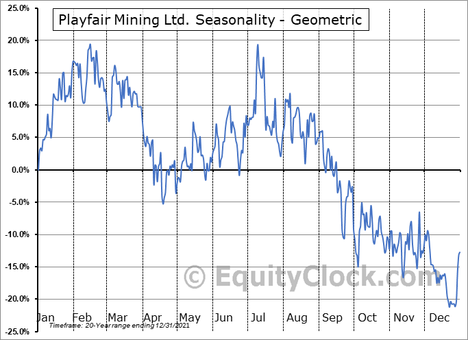Playfair Mining Ltd. (TSXV:PLY.V) Seasonality
