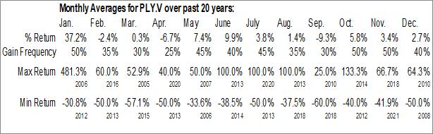 Monthly Seasonal Playfair Mining Ltd. (TSXV:PLY.V)