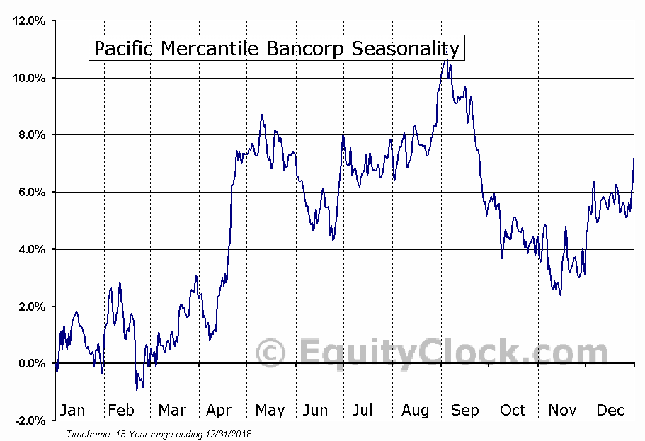 Pacific Mercantile Bancorp (NASD:PMBC) Seasonal Chart