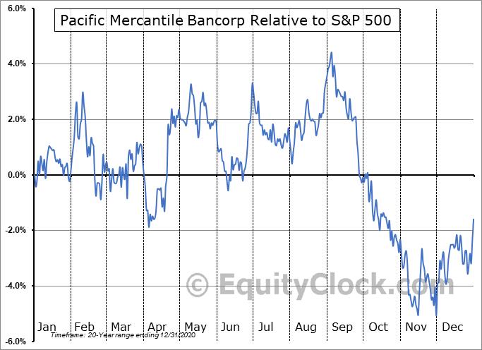 PMBC Relative to the S&P 500