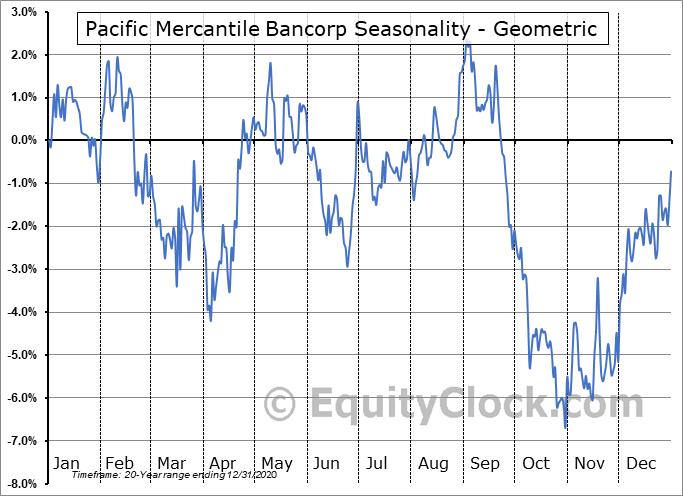Pacific Mercantile Bancorp (NASD:PMBC) Seasonality