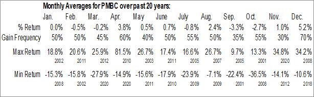 Monthly Seasonal Pacific Mercantile Bancorp (NASD:PMBC)