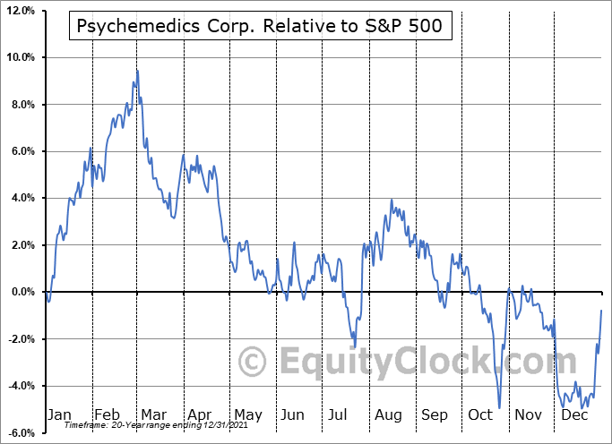 PMD Relative to the S&P 500