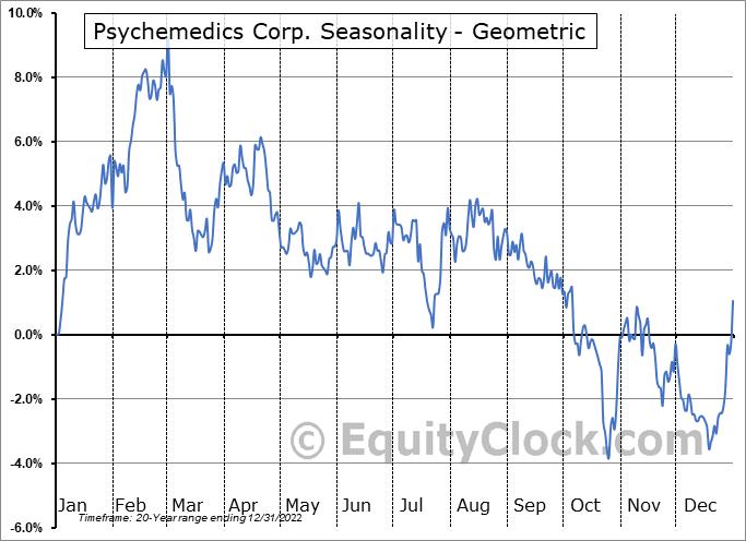 Psychemedics Corp. (NASD:PMD) Seasonality