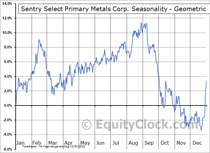 Sentry Select Primary Metals Corp. (TSE:PME.TO) Seasonality