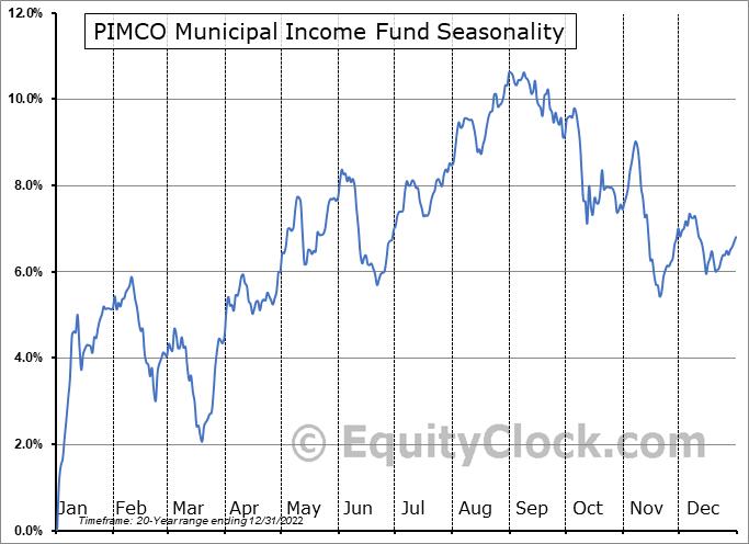 PIMCO Municipal Income Fund (NYSE:PMF) Seasonality