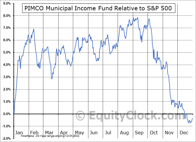 PMF Relative to the S&P 500