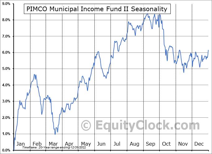 PIMCO Municipal Income Fund II (NYSE:PML) Seasonality