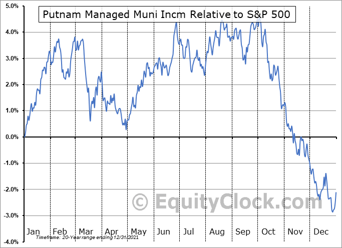 PMM Relative to the S&P 500