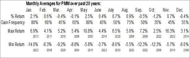 Monthly Seasonal Putnam Managed Muni Incm (NYSE:PMM)