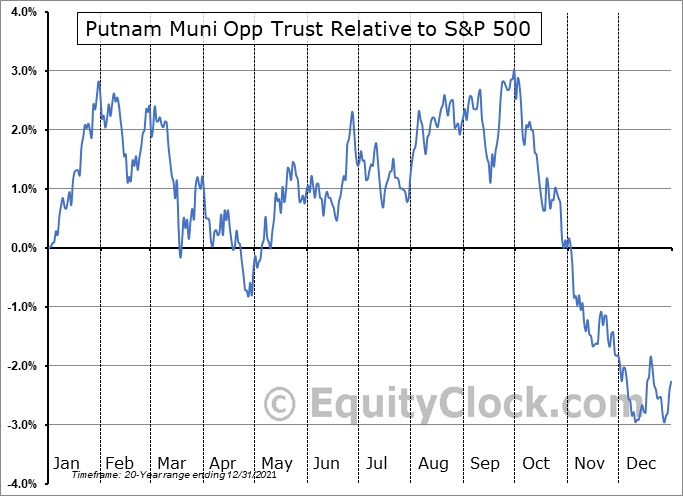 PMO Relative to the S&P 500