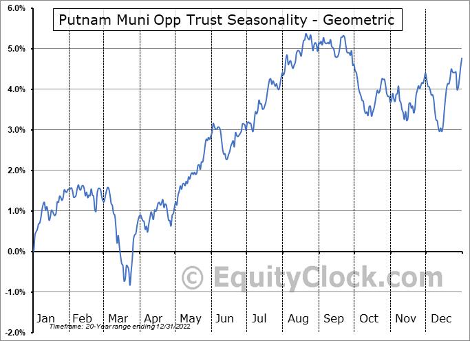 Putnam Muni Opp Trust (NYSE:PMO) Seasonality