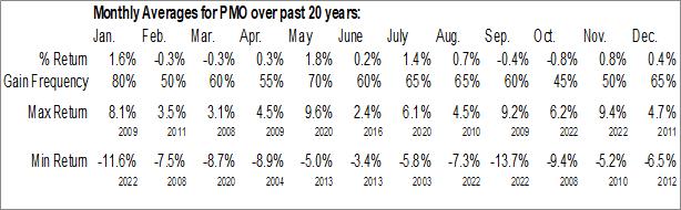 Monthly Seasonal Putnam Muni Opp Trust (NYSE:PMO)