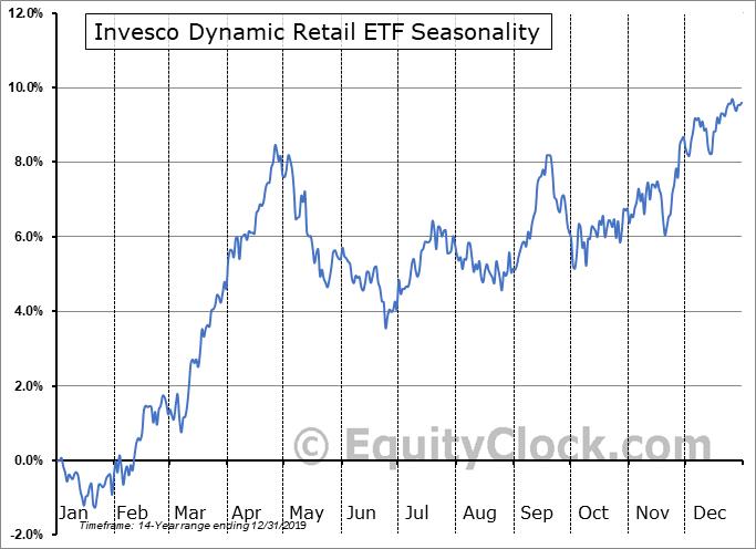 Invesco Dynamic Retail ETF (NYSE:PMR) Seasonal Chart
