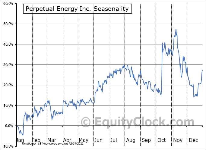 Perpetual Energy Inc. (TSE:PMT.TO) Seasonality
