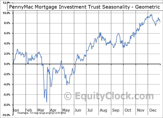 PennyMac Mortgage Investment Trust (NYSE:PMT) Seasonality