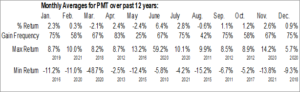 Monthly Seasonal PennyMac Mortgage Investment Trust (NYSE:PMT)
