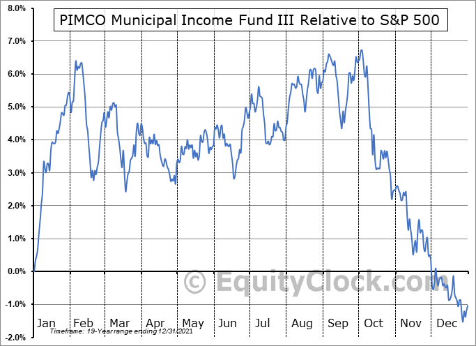PMX Relative to the S&P 500