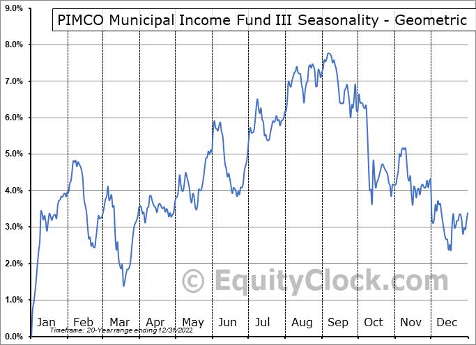 PIMCO Municipal Income Fund III (NYSE:PMX) Seasonality