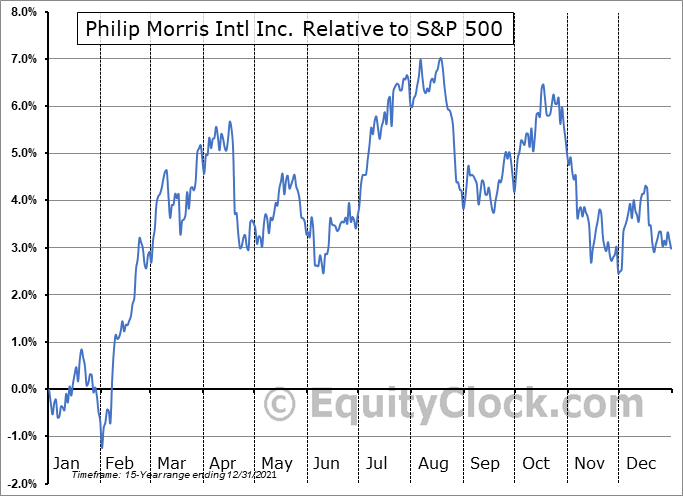 PM Relative to the S&P 500