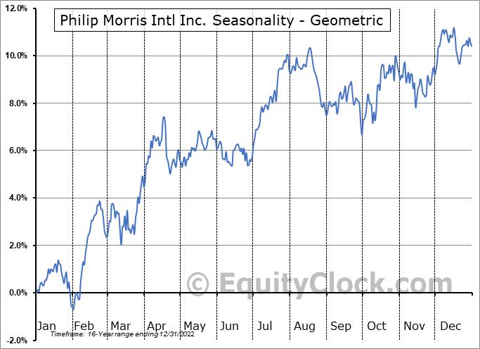 Philip Morris Intl Inc. (NYSE:PM) Seasonality