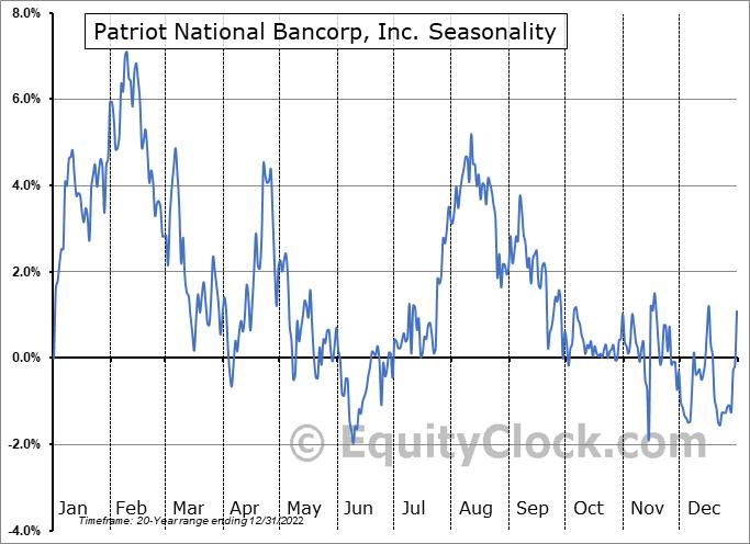 Patriot National Bancorp, Inc. (NASD:PNBK) Seasonal Chart
