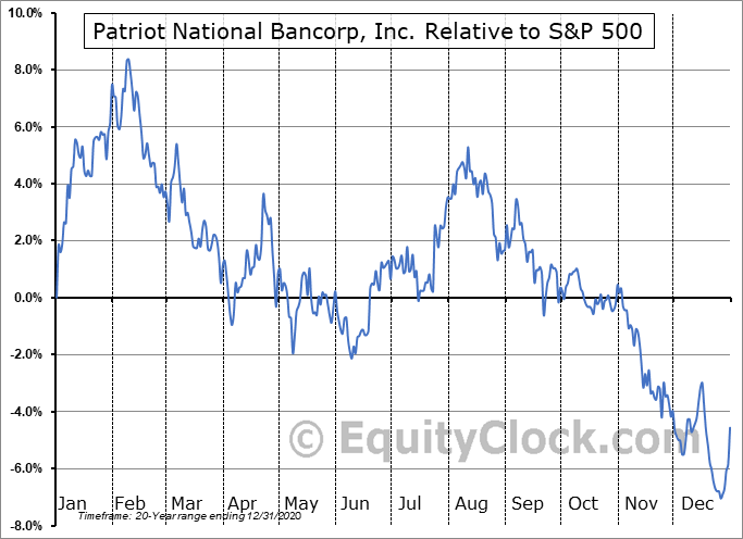 PNBK Relative to the S&P 500