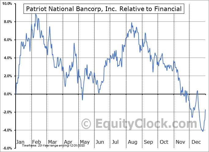 PNBK Relative to the Sector