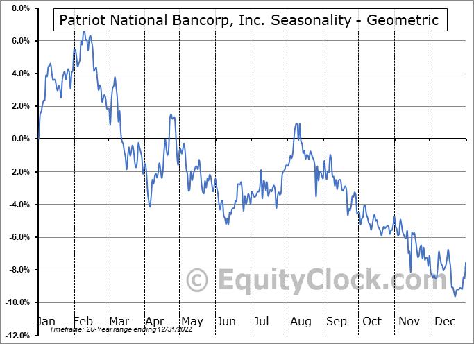 Patriot National Bancorp, Inc. (NASD:PNBK) Seasonality