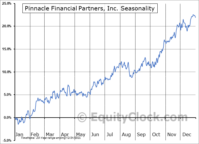 Pinnacle Financial Partners, Inc. Seasonal Chart
