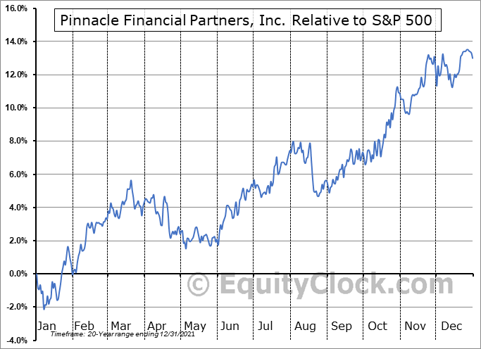 PNFP Relative to the S&P 500