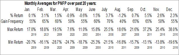 Monthly Seasonal Pinnacle Financial Partners, Inc. (NASD:PNFP)