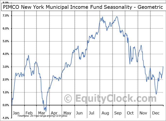 PIMCO New York Municipal Income Fund (NYSE:PNF) Seasonality