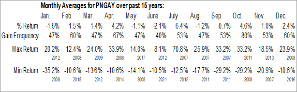 Monthly Seasonal Ping An Insurance Co. (OTCMKT:PNGAY)